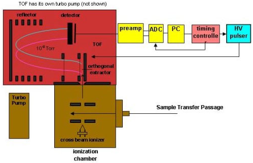 TOF Mass Spectrometer - Principle of Operation